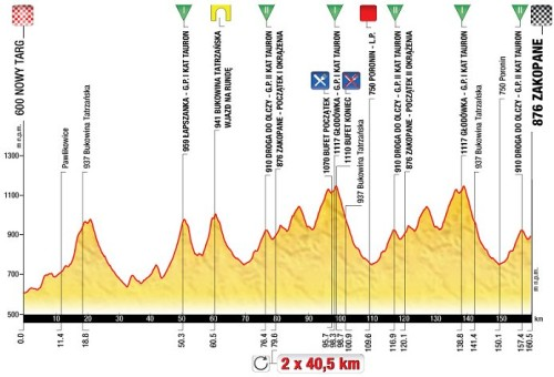 2013_tour_of_poland_stage5_profile