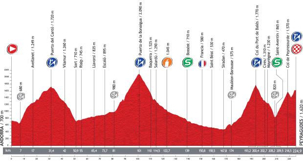 2013_vuelta_a_espana_stage15_profile