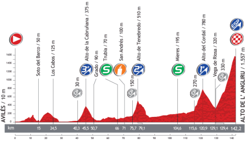 Stage profile tomorrow.