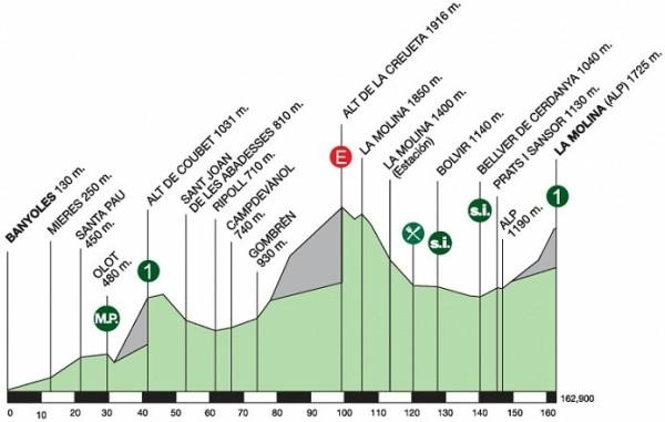 2014_volta-a-catalunya_stage3_profile