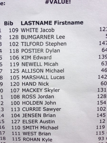 Results from the criterium.