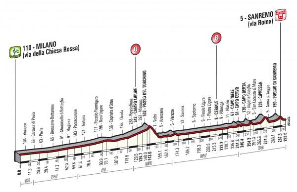 Milan-San-Remo-2015-route