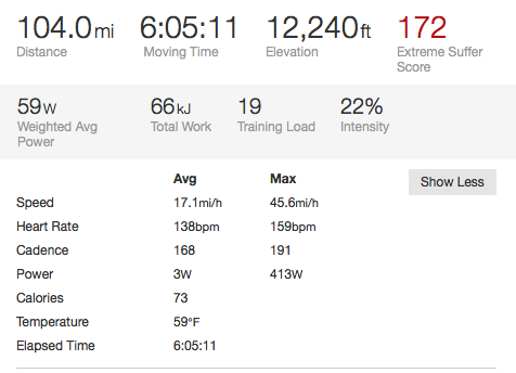 Christoph Sauser's Strava from 2013 Leadville.  Max heartrate  of 159 and average of 138?  Crazy.