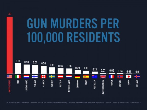 People that carry guns don't think they will be one of the 3 out of 100,000 that die because of guns, but what they don't realize is that they increase that very chance by a huge percentage.